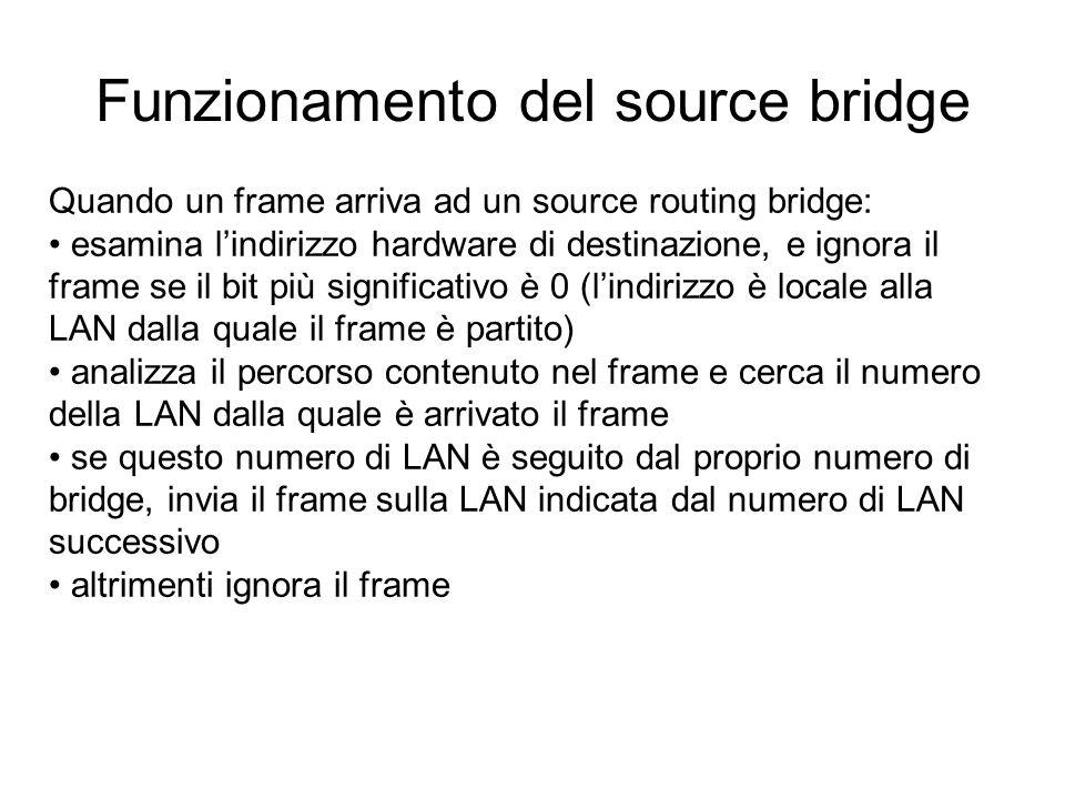 Funzionamento del source bridge Quando un frame arriva ad un source routing bridge: esamina lindirizzo hardware di destinazione, e ignora il frame se