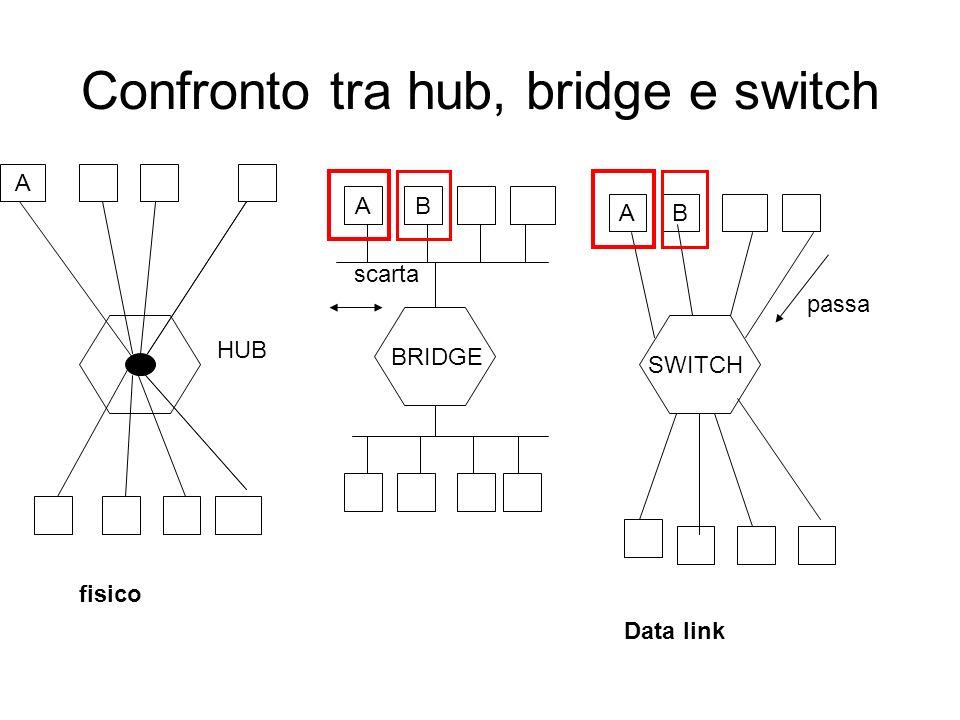 Confronto tra hub, bridge e switch BA BA A HUB BRIDGE SWITCH scarta passa fisico Data link