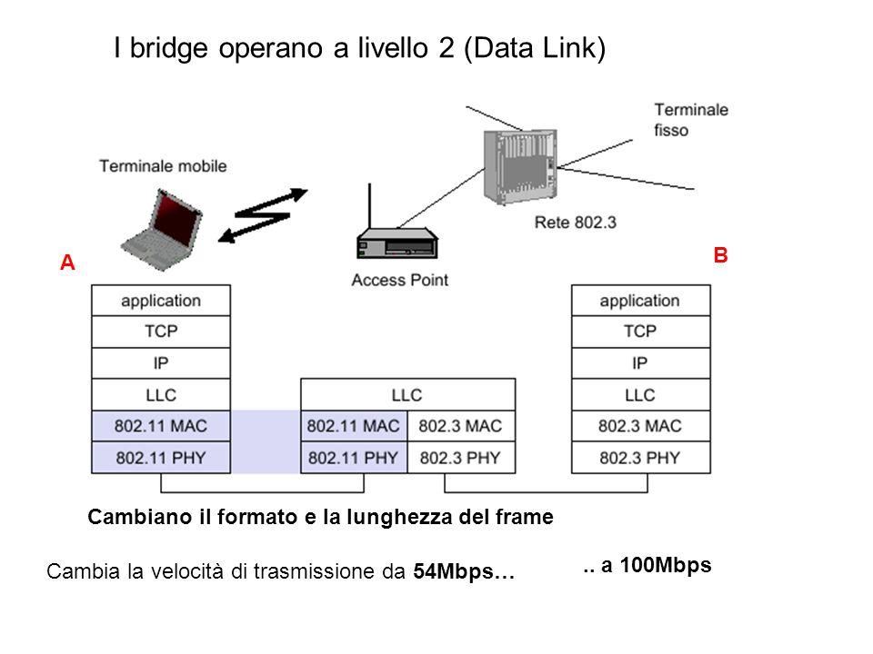 I bridge operano a livello 2 (Data Link). Cambiano il formato e la lunghezza del frame Cambia la velocità di trasmissione da 54Mbps….. a 100Mbps A B