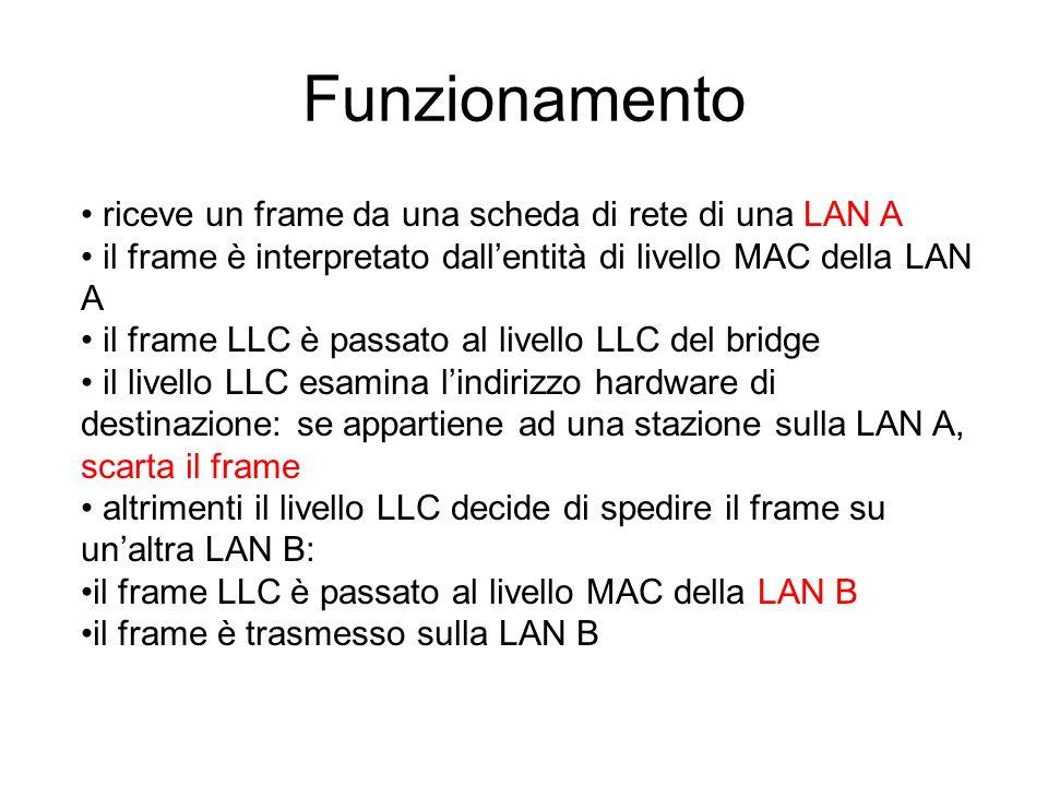 Bridge in parallelo Per aumentare laffidabilità si inseriscono più bridge in parallelo tra le stesse LAN, ma questo può provocare la generazione di un loop con la conseguenza di invio di numero infinito di frame