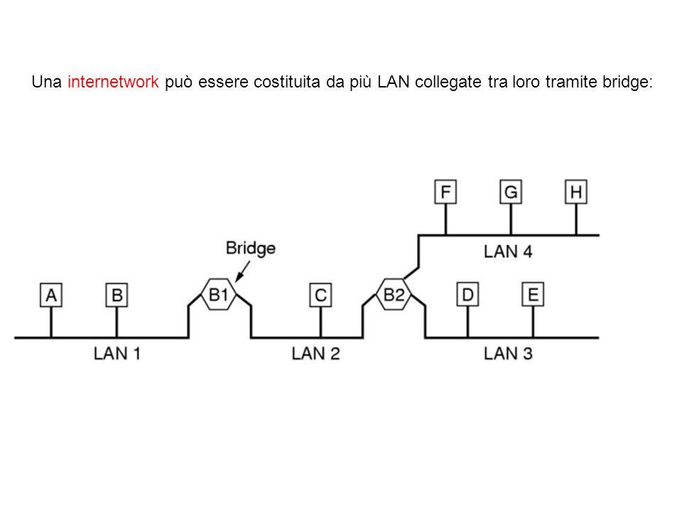 Una internetwork può essere costituita da più LAN collegate tra loro tramite bridge:
