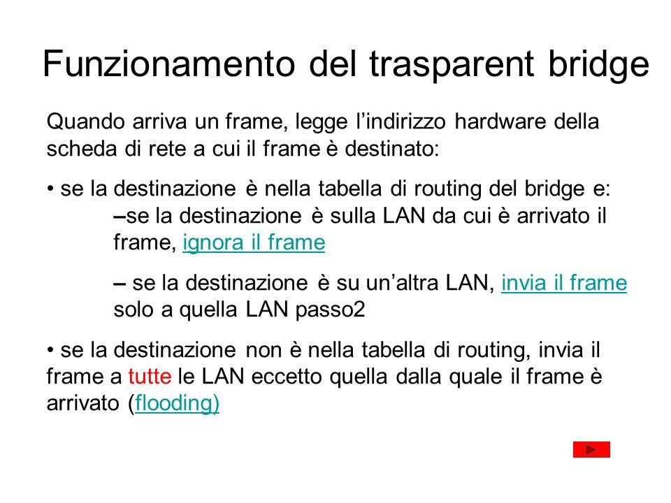Funzionamento del trasparent bridge Quando arriva un frame, legge lindirizzo hardware della scheda di rete a cui il frame è destinato: se la destinazi