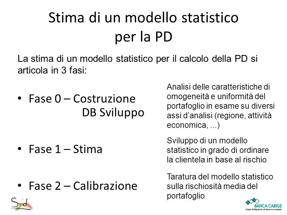 Stima di un modello statistico per la PD Fase 0 – Costruzione DB Sviluppo Fase 1 – Stima Fase 2 – Calibrazione La stima di un modello statistico per i
