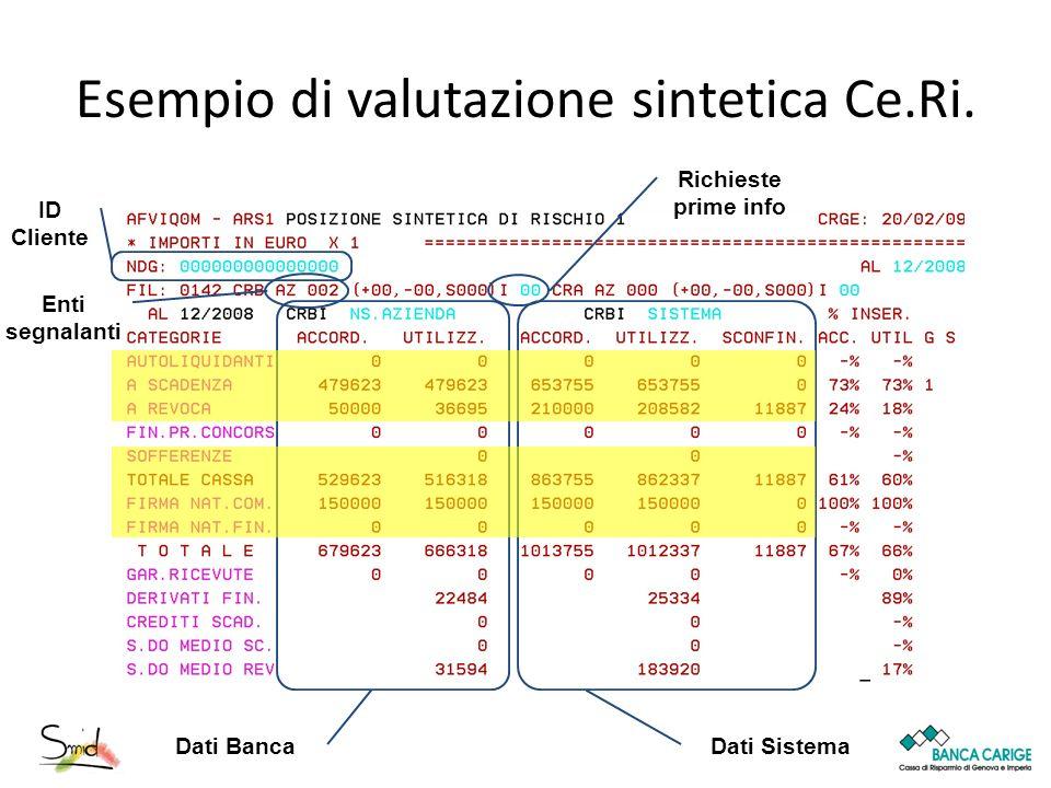 Esempio di valutazione sintetica Ce.Ri. Dati Banca Dati Sistema ID Cliente Enti segnalanti Richieste prime info