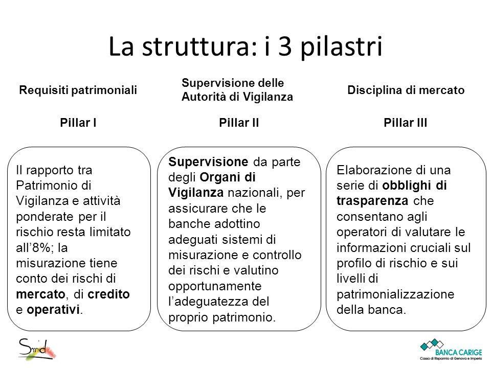 La struttura: i 3 pilastri Requisiti patrimoniali Pillar I Il rapporto tra Patrimonio di Vigilanza e attività ponderate per il rischio resta limitato