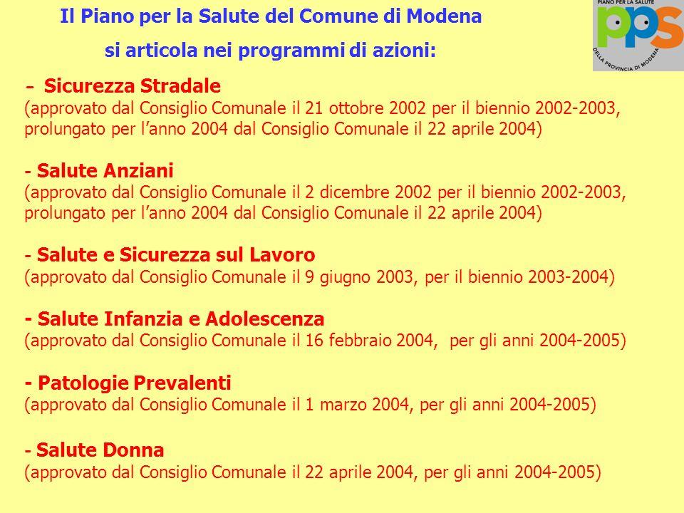 Il Piano per la Salute del Comune di Modena si articola nei programmi di azioni: - Sicurezza Stradale (approvato dal Consiglio Comunale il 21 ottobre 2002 per il biennio 2002-2003, prolungato per lanno 2004 dal Consiglio Comunale il 22 aprile 2004) - Salute Anziani (approvato dal Consiglio Comunale il 2 dicembre 2002 per il biennio 2002-2003, prolungato per lanno 2004 dal Consiglio Comunale il 22 aprile 2004) - Salute e Sicurezza sul Lavoro (approvato dal Consiglio Comunale il 9 giugno 2003, per il biennio 2003-2004) - Salute Infanzia e Adolescenza (approvato dal Consiglio Comunale il 16 febbraio 2004, per gli anni 2004-2005) - Patologie Prevalenti (approvato dal Consiglio Comunale il 1 marzo 2004, per gli anni 2004-2005) - Salute Donna (approvato dal Consiglio Comunale il 22 aprile 2004, per gli anni 2004-2005)