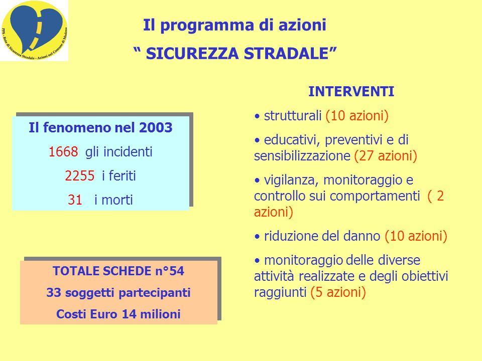 La popolazione anziana - progressivo invecchiamento della popolazione, che proseguirà e si accentuerà nel futuro: a Modena, nel 2002, gli anziani sono 38607, il 21.6% della popolazione; - difficoltà delle famiglie ad assistere l anziano; - oltre 5000 persone di età oltre i 65 anni mostrano due o più difficoltà nello svolgere le comuni attività della vita quotidiana; - circa 1700 anziani hanno una disabilità di grado severo o completo ; - 2355 sono gli anziani affetti da Alzheimer.