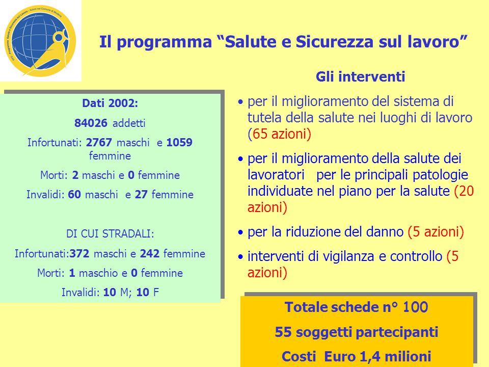Il programma Salute Infanzia e Adolescenza i minori a Modena nel 2002 erano 25924, di cui stranieri 2841; il 18% dei minori è in sovrappeso 1363 i posti disponibili per 4813 bambini tra 0 e 2 anni nei Nidi dinfanzia 4459 i posti nelle Scuole dinfanzia (che coprono il 100% della domanda) Gli interventi strutturali (18 azioni) educativi (43 azioni) per laccesso e il sostegno (15 azioni) per la riduzione del danno (26 azioni) di monitoraggio (4 azioni) Totale schede n° 106 82 soggetti partecipanti Costi Euro 24 ML Totale schede n° 106 82 soggetti partecipanti Costi Euro 24 ML Dispersione scolastica nelle scuole superiori (a.s.