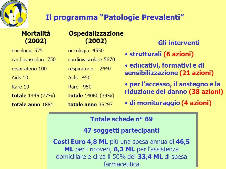 Il programma Salute Donna Totale schede n° 51 65 soggetti partecipanti Costi Euro 5.3 ML Totale schede n° 51 65 soggetti partecipanti Costi Euro 5.3 ML Gli interventi strutturali (4 azioni) educativi, informativi e di socializzazione (16 azioni) per laccesso, il sostegno e lassistenza (20 azioni) per la riduzione del danno (7 azioni) di monitoraggio (4 azioni) A Modena risiedono 92.529 donne, il 52% della popolazione, di cui un quarto ha più di 65 anni.