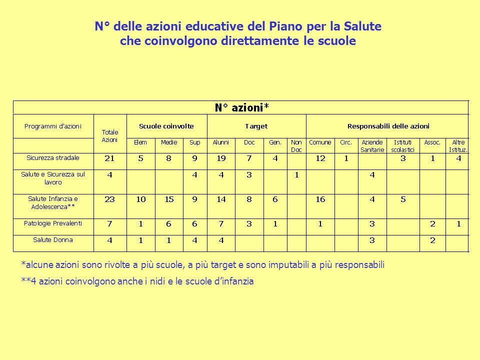 Offerte formative del Comune di Modena e dellAzienda USL rivolte alle scuole del distretto