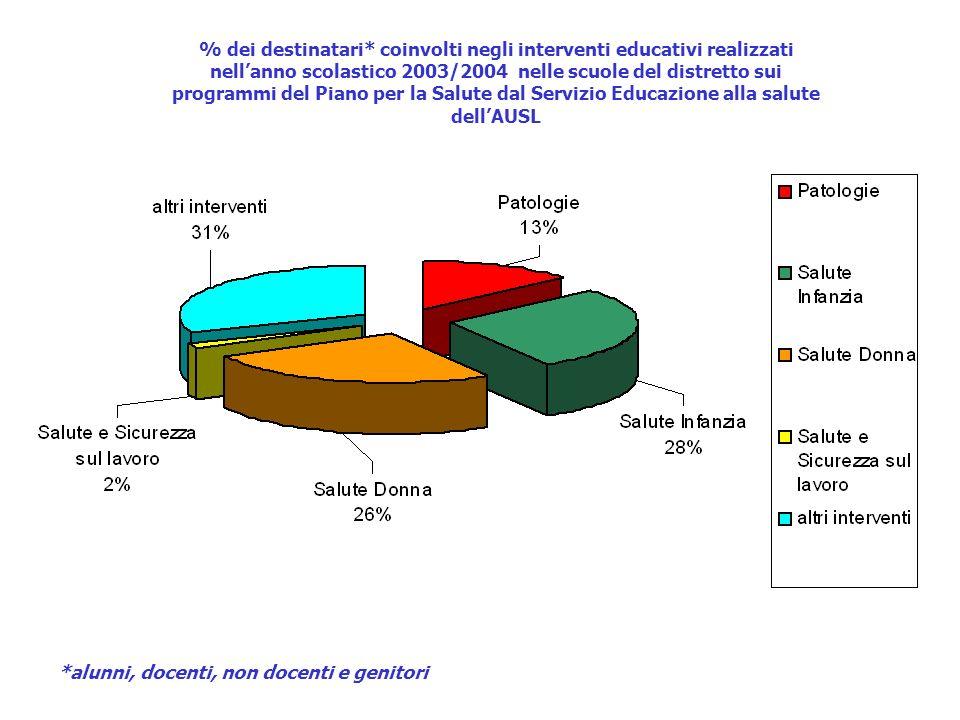 % dei destinatari* coinvolti negli interventi educativi realizzati nellanno scolastico 2003/2004 nelle scuole del distretto sui programmi del Piano per la Salute dal Servizio Educazione alla salute dellAUSL *alunni, docenti, non docenti e genitori