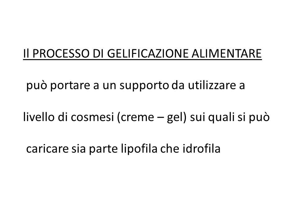 Il PROCESSO DI GELIFICAZIONE ALIMENTARE può portare a un supporto da utilizzare a livello di cosmesi (creme – gel) sui quali si può caricare sia parte
