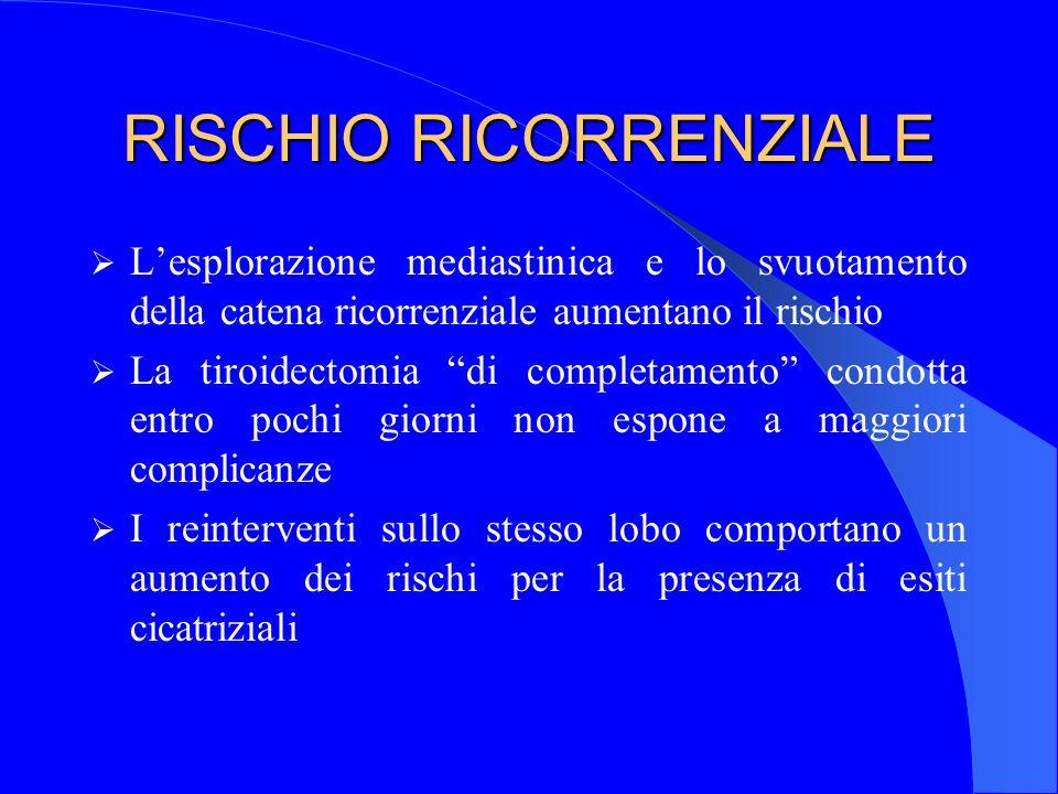 RISCHIO RICORRENZIALE Lesplorazione mediastinica e lo svuotamento della catena ricorrenziale aumentano il rischio La tiroidectomia di completamento co