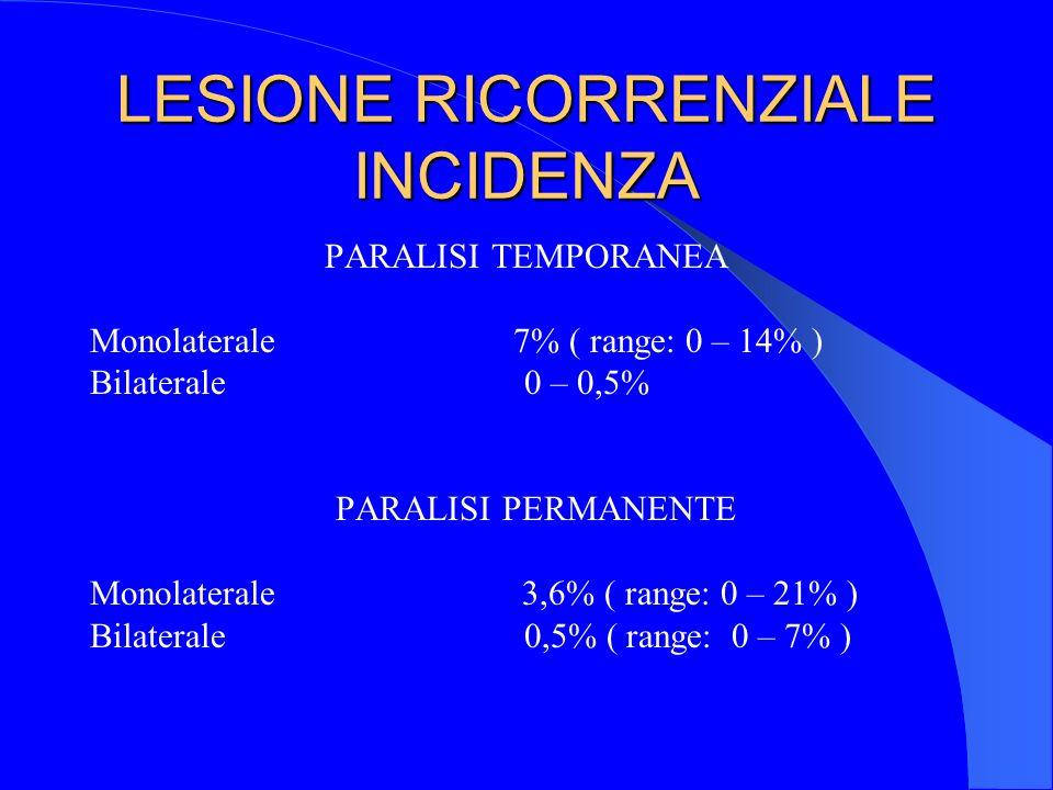 LESIONE RICORRENZIALE INCIDENZA PARALISI TEMPORANEA Monolaterale 7% ( range: 0 – 14% ) Bilaterale 0 – 0,5% PARALISI PERMANENTE Monolaterale 3,6% ( ran