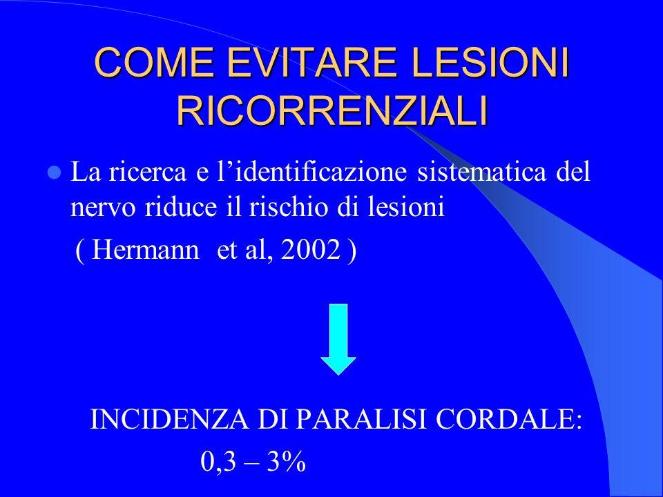 COME EVITARE LESIONI RICORRENZIALI La ricerca e lidentificazione sistematica del nervo riduce il rischio di lesioni ( Hermann et al, 2002 ) INCIDENZA