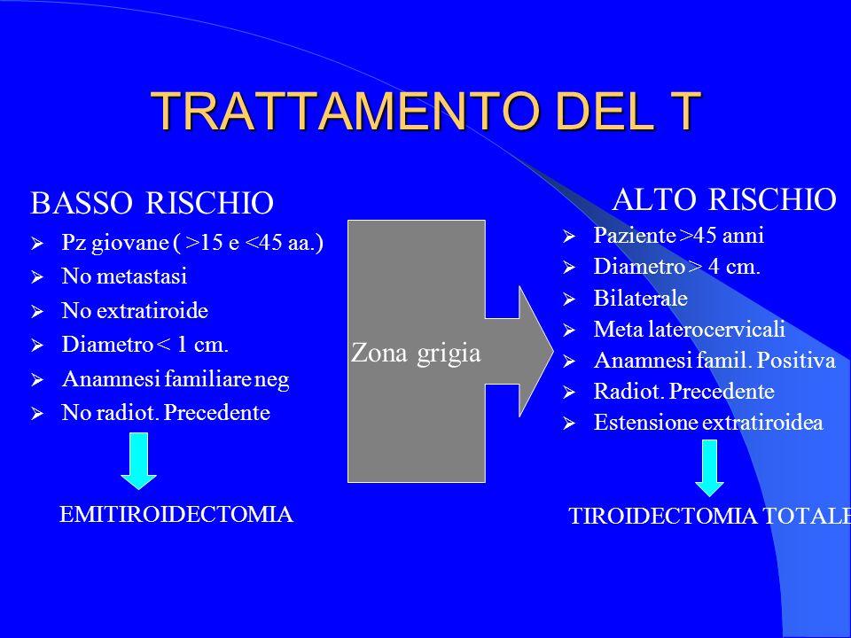 TRATTAMENTO DEL T BASSO RISCHIO Pz giovane ( >15 e <45 aa.) No metastasi No extratiroide Diametro < 1 cm. Anamnesi familiare neg No radiot. Precedente