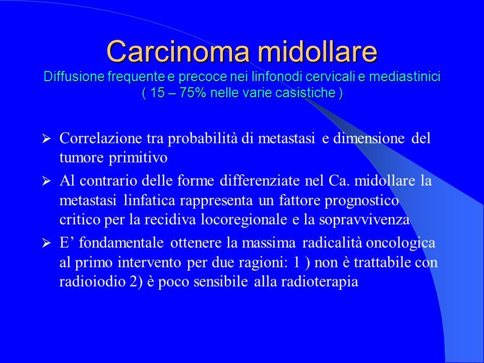 Carcinoma midollare Diffusione frequente e precoce nei linfonodi cervicali e mediastinici ( 15 – 75% nelle varie casistiche ) Correlazione tra probabi