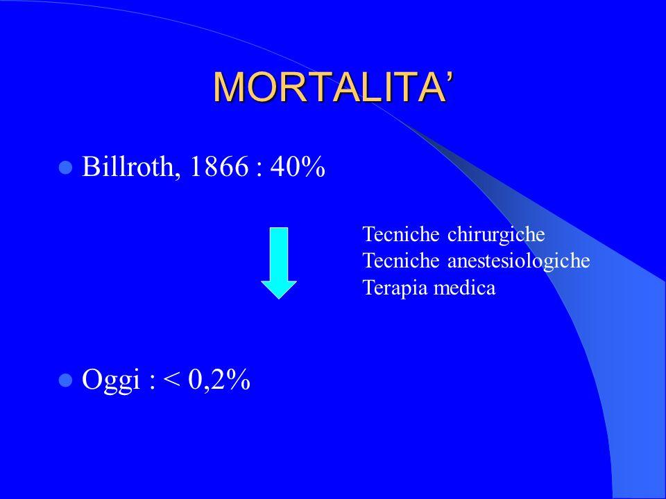 MORTALITA Billroth, 1866 : 40% Oggi : < 0,2% Tecniche chirurgiche Tecniche anestesiologiche Terapia medica