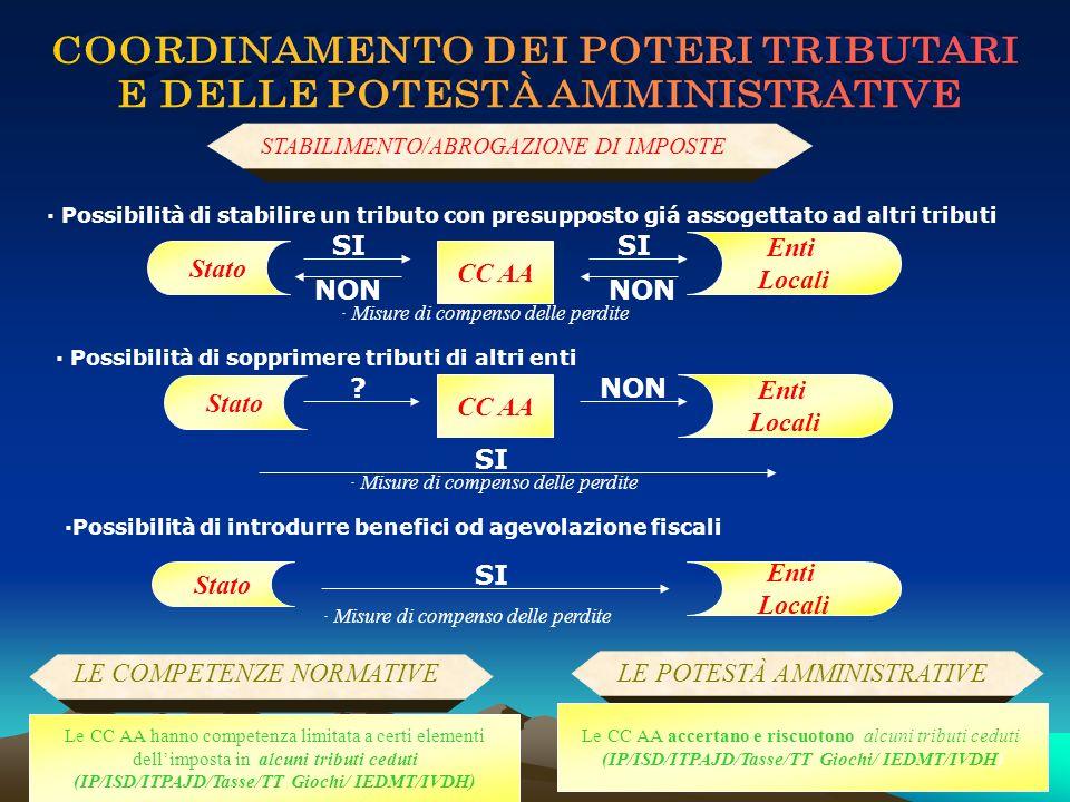 STABILIMENTO/ABROGAZIONE DI IMPOSTE · Possibilità di stabilire un tributo con presupposto giá assogettato ad altri tributi · Misure di compenso delle