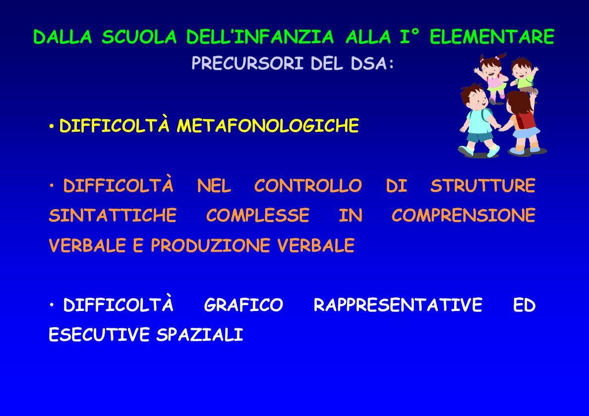 I° CICLO ELEMENTARE: LA CLASSE 1^ RICHIESTE DIDATTICHE EMERGENTI: COMPETENZE METAFONOLIGICHE ACQUISIZIONE DEL CODICE GRAFICO: DIFFERENZIAZIONE GRAFEMI E CIFRE ACQUISIZIONE DELL ORIENTAMENTO SPAZIALE DEI CODICI E DIREZIONALITA DELLA LETTO- SCRITTURA OPERAZIONI DI TRANSCODIFICA SUONO-SEGNO