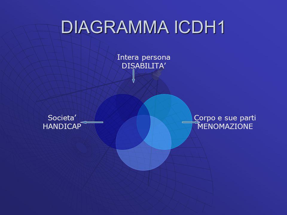 DIAGRAMMA ICDH1 Intera persona DISABILITA Corpo e sue parti MENOMAZIONE Societa HANDICAP