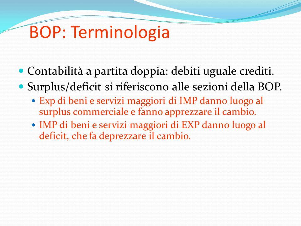 BOP: Terminologia Contabilità a partita doppia: debiti uguale crediti. Surplus/deficit si riferiscono alle sezioni della BOP. Exp di beni e servizi ma