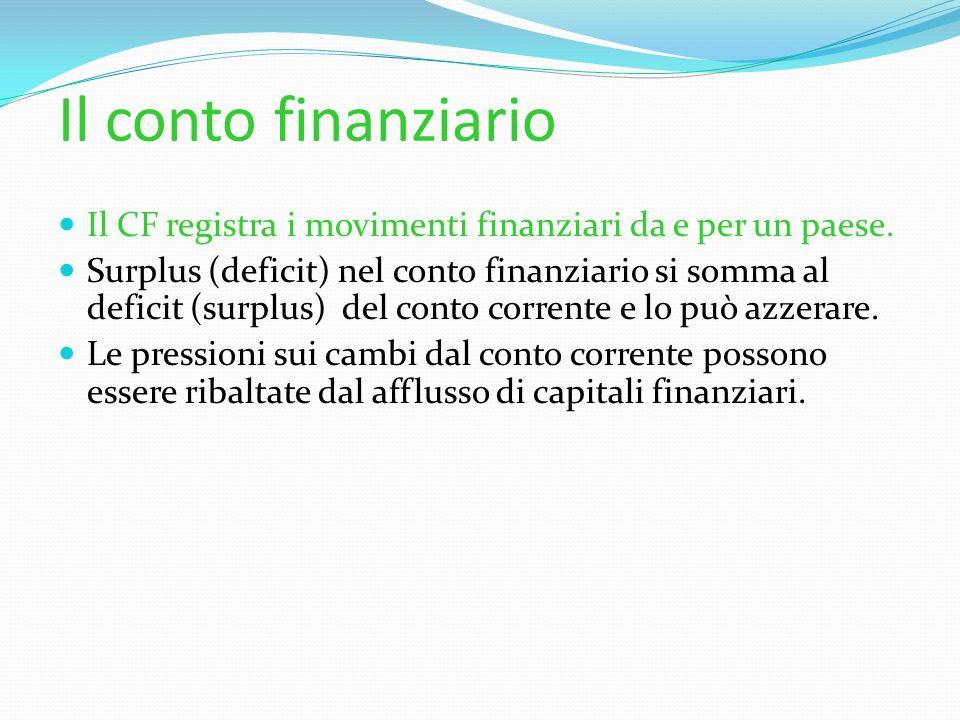 Il conto finanziario Il CF registra i movimenti finanziari da e per un paese. Surplus (deficit) nel conto finanziario si somma al deficit (surplus) de