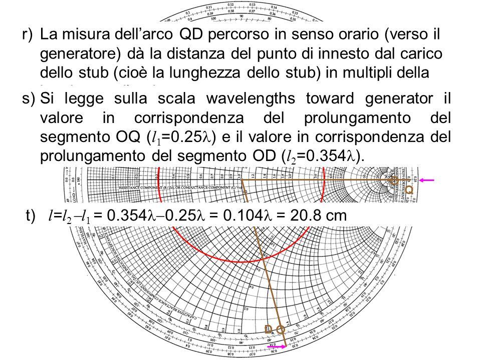 D Q r)La misura dellarco QD percorso in senso orario (verso il generatore) dà la distanza del punto di innesto dal carico dello stub (cioè la lunghezz