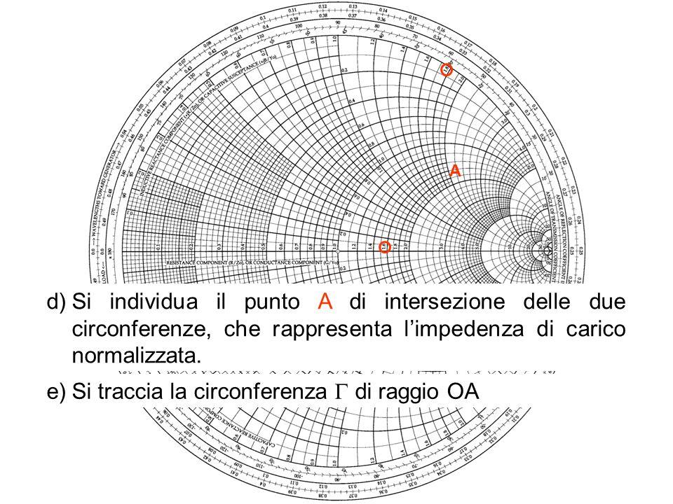 d)Si individua il punto A di intersezione delle due circonferenze, che rappresenta limpedenza di carico normalizzata. A e)Si traccia la circonferenza