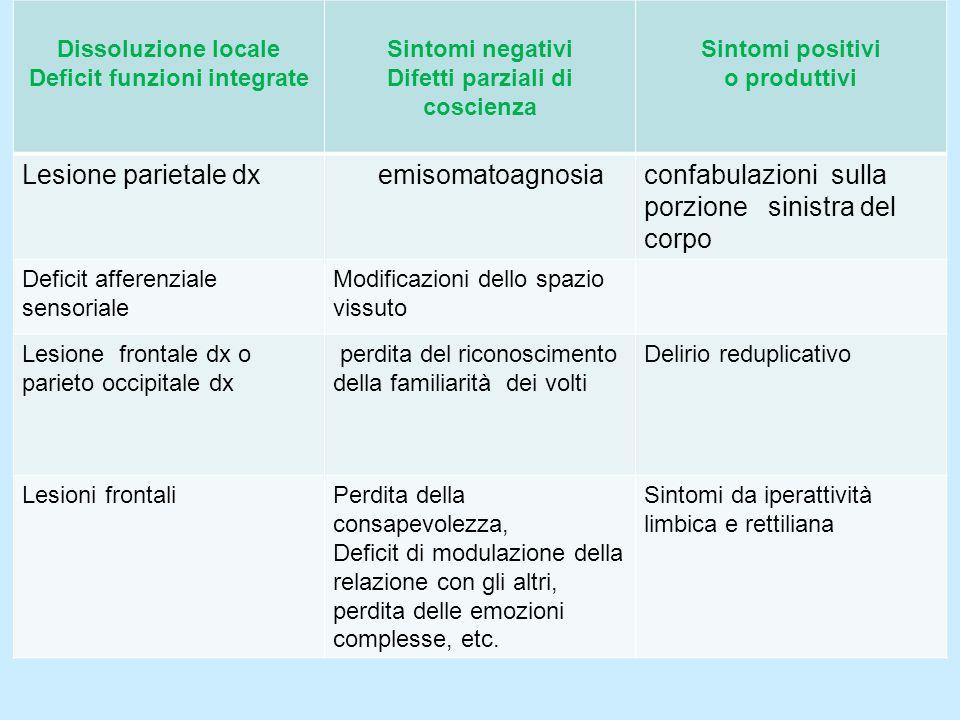 Dissoluzione locale Deficit funzioni integrate Sintomi negativi Difetti parziali di coscienza Sintomi positivi o produttivi Lesione parietale dx emiso