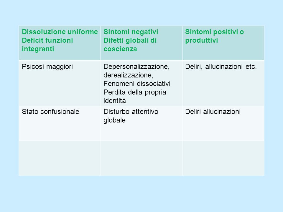 Dissoluzione uniforme Deficit funzioni integranti Sintomi negativi Difetti globali di coscienza Sintomi positivi o produttivi Psicosi maggioriDeperson