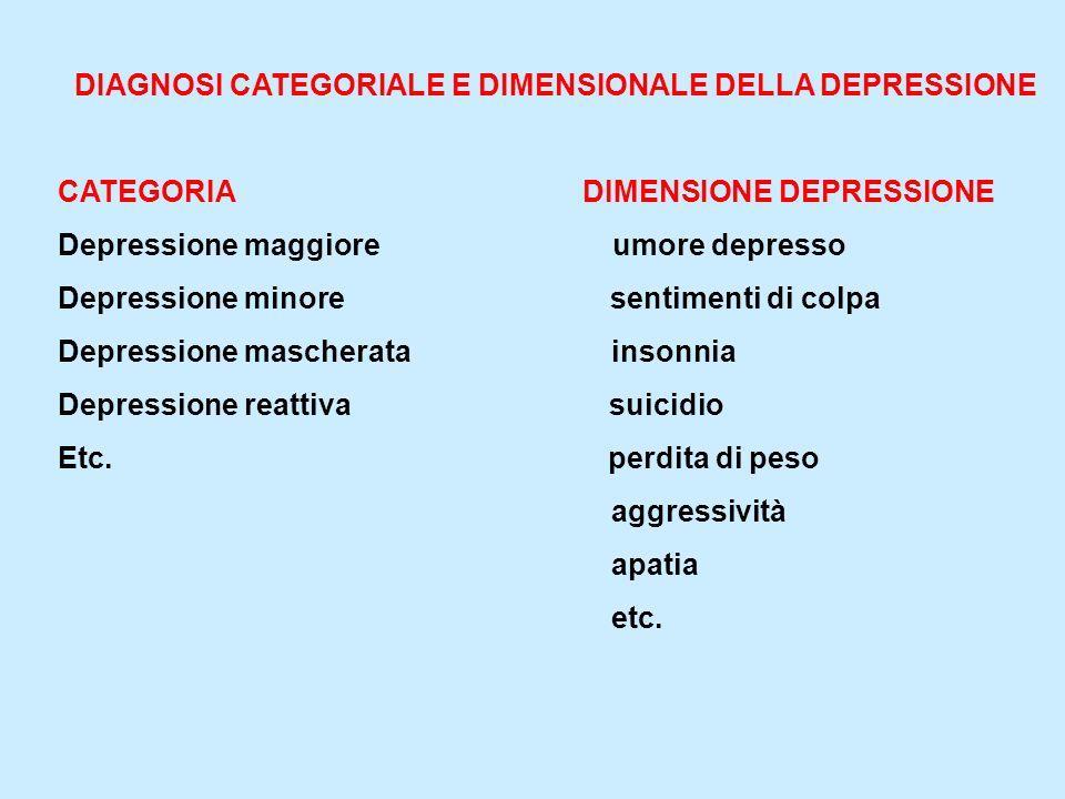 DIAGNOSI CATEGORIALE E DIMENSIONALE DELLA DEPRESSIONE CATEGORIA DIMENSIONE DEPRESSIONE Depressione maggiore umore depresso Depressione minore sentimen