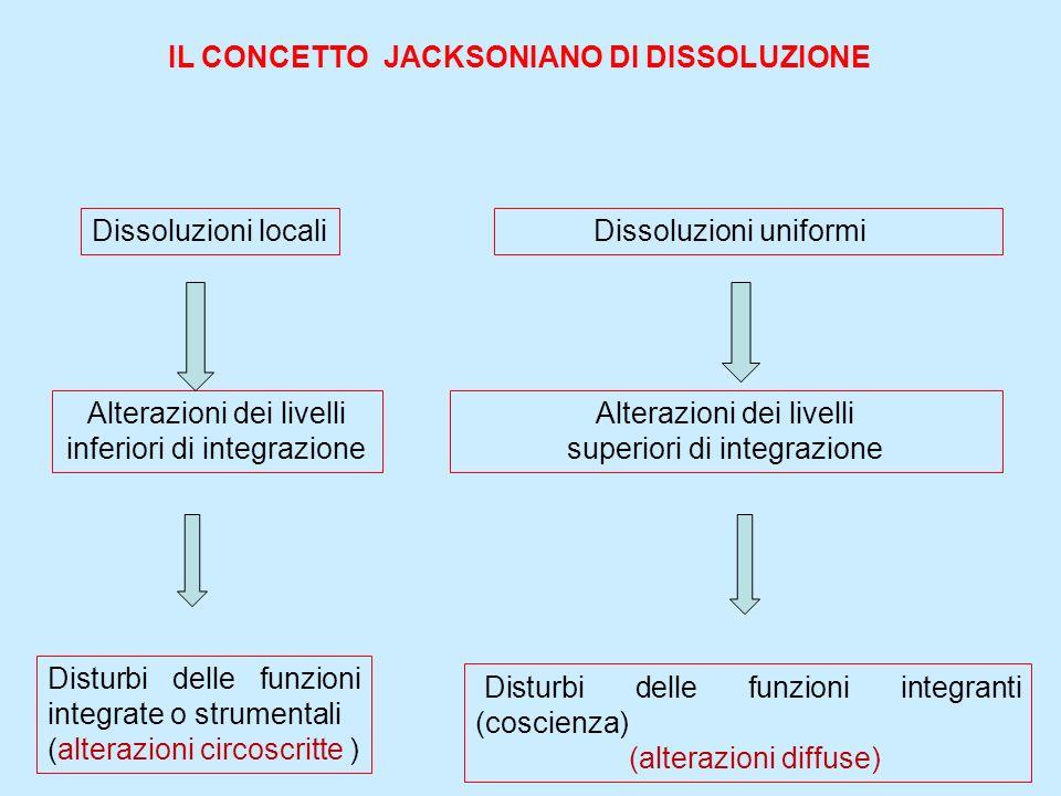 Dissoluzioni locali Alterazioni dei livelli inferiori di integrazione Disturbi delle funzioni integrate o strumentali (alterazioni circoscritte ) Diss