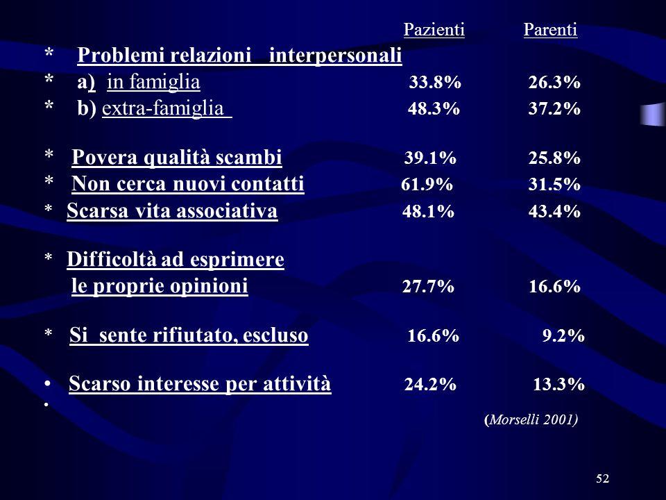 52 Pazienti Parenti * Problemi relazioni interpersonali * a) in famiglia 33.8% 26.3% * b) extra-famiglia 48.3% 37.2% * Povera qualità scambi 39.1% 25.8% * Non cerca nuovi contatti 61.9% 31.5% * Scarsa vita associativa 48.1% 43.4% * Difficoltà ad esprimere le proprie opinioni 27.7% 16.6% * Si sente rifiutato, escluso 16.6% 9.2% Scarso interesse per attività 24.2% 13.3% ( (Morselli 2001)