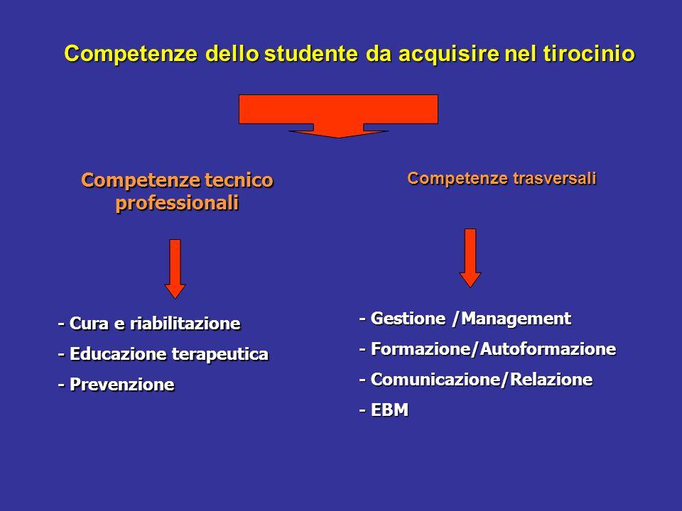 Competenze dello studente da acquisire nel tirocinio Competenze tecnico professionali Competenze trasversali - Cura e riabilitazione - Educazione tera