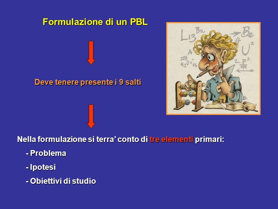 Formulazione di un PBL Nella formulazione si terra conto di tre elementi primari: - Problema - Problema - Ipotesi - Ipotesi - Obiettivi di studio - Ob