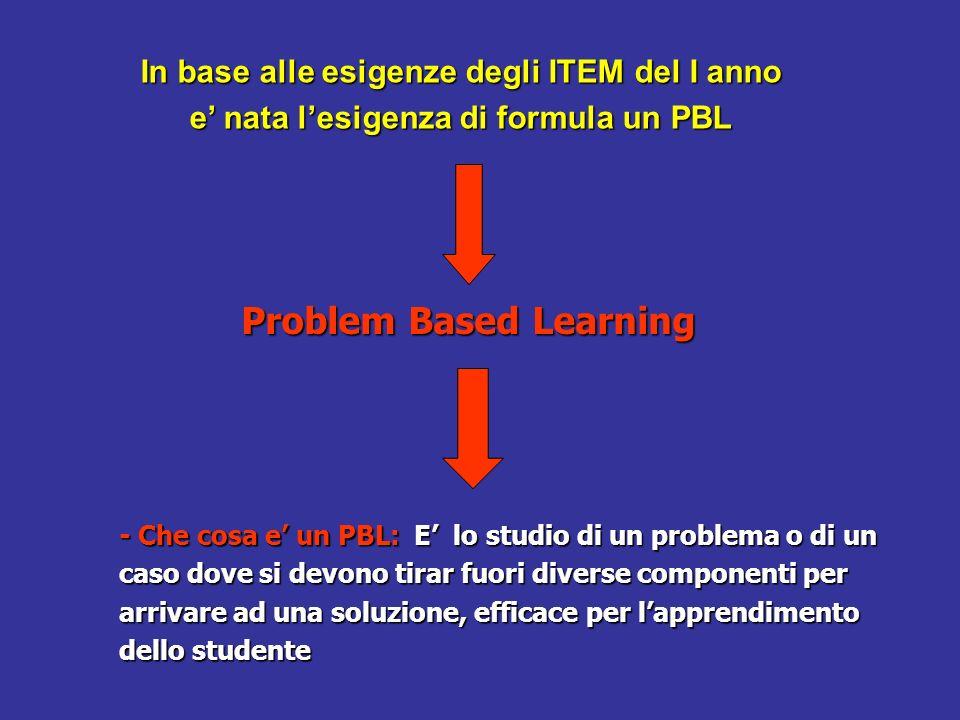 Perche il PBL 1 – Attiva le conoscenze 2 – Mette lo studente in una posizione attiva 3 – Facilita la connessione tra nozioni e situazioni nella professione 4 – Fa acquisire un metodo per lo studio indipendente 5 – Fa lavorare e studiare in equipe
