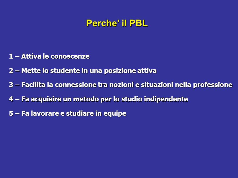 Perche il PBL 1 – Attiva le conoscenze 2 – Mette lo studente in una posizione attiva 3 – Facilita la connessione tra nozioni e situazioni nella profes