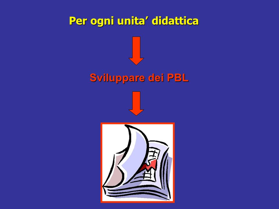 Per ogni unita didattica Sviluppare dei PBL