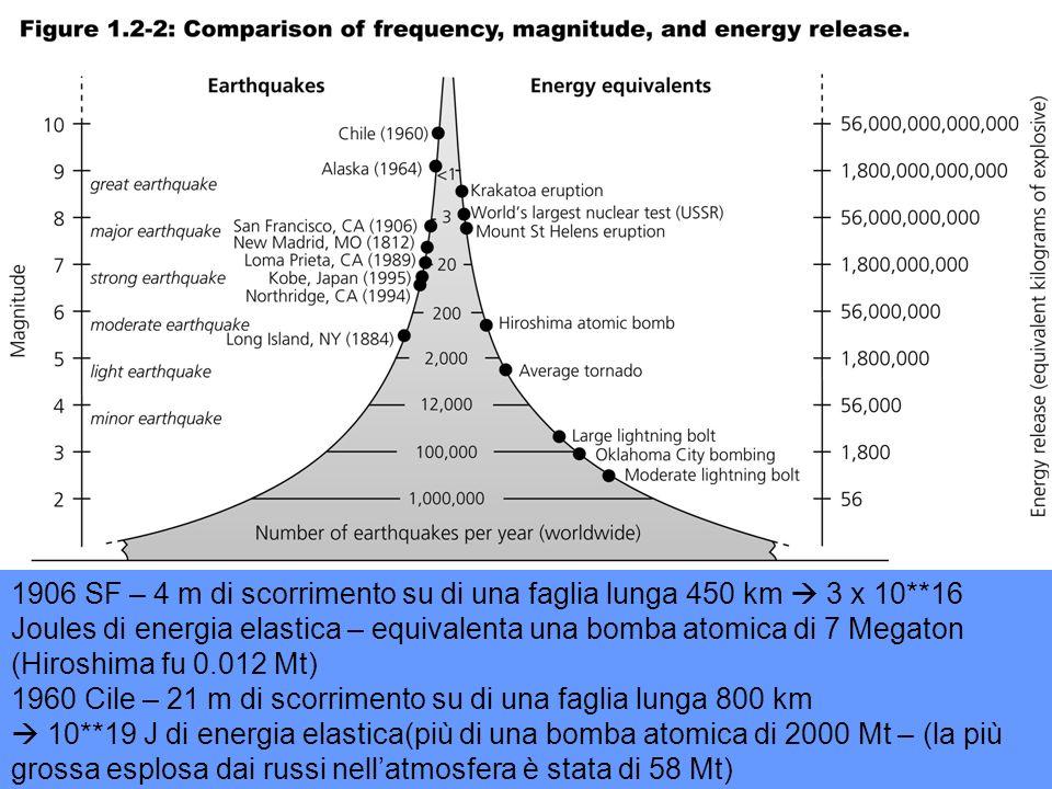Energie relative di alcuni fenomeni naturali Confronto tra le energie e le magnitudo equivalenti di alcuni fenomeni naturali (Brumbaugh, 1999)
