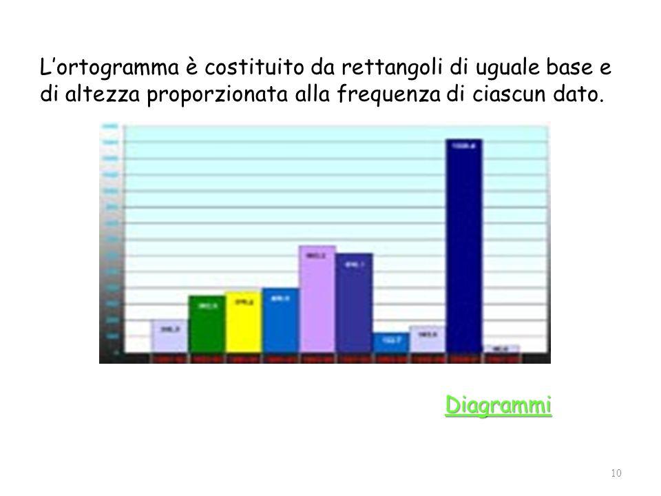 Lortogramma è costituito da rettangoli di uguale base e di altezza proporzionata alla frequenza di ciascun dato.