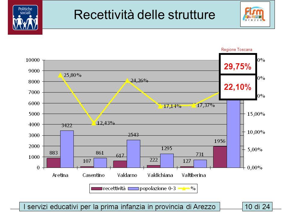 I servizi educativi per la prima infanzia in provincia di Arezzo10 di 24 Regione Toscana Recettività delle strutture 29,75% 22,10%