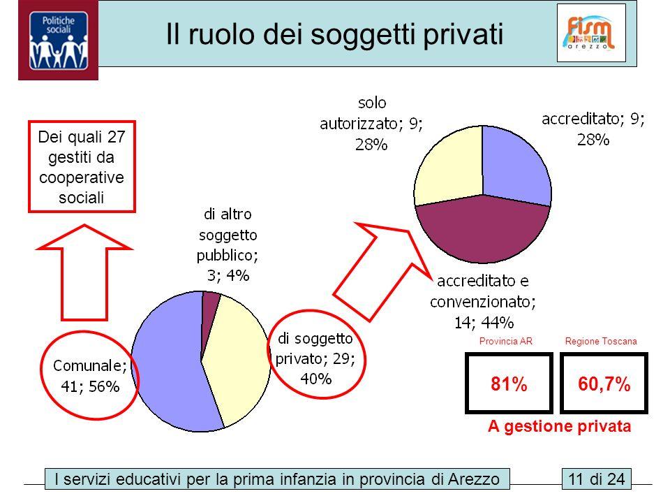 I servizi educativi per la prima infanzia in provincia di Arezzo11 di 24 Il ruolo dei soggetti privati Dei quali 27 gestiti da cooperative sociali 81%