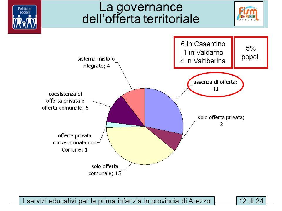 I servizi educativi per la prima infanzia in provincia di Arezzo12 di 24 La governance dellofferta territoriale 6 in Casentino 1 in Valdarno 4 in Valt