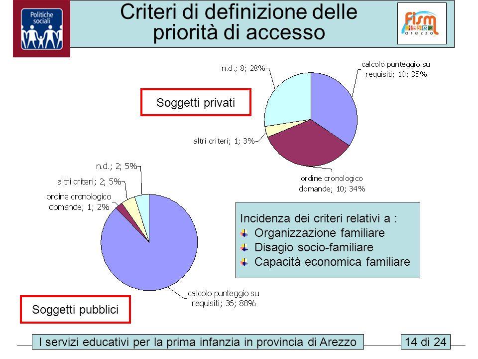 I servizi educativi per la prima infanzia in provincia di Arezzo14 di 24 Criteri di definizione delle priorità di accesso Soggetti privati Soggetti pu