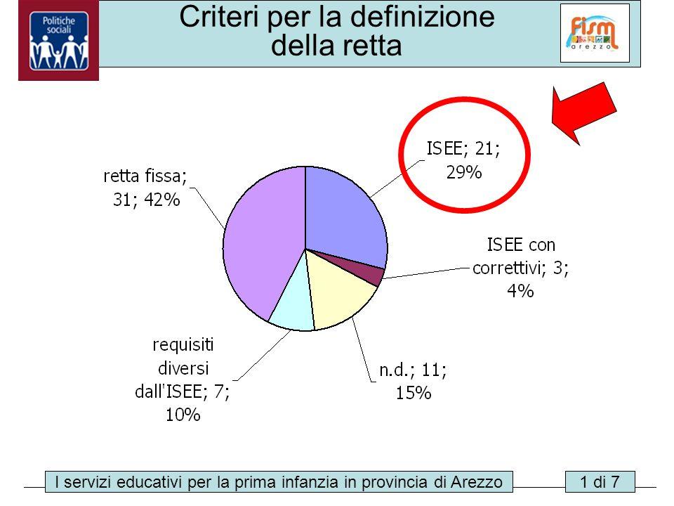 I servizi educativi per la prima infanzia in provincia di Arezzo15 di 24 Criteri per la definizione della retta I servizi educativi per la prima infan