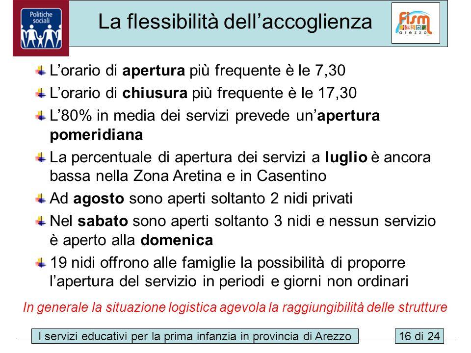 I servizi educativi per la prima infanzia in provincia di Arezzo16 di 24 La flessibilità dellaccoglienza Lorario di apertura più frequente è le 7,30 L