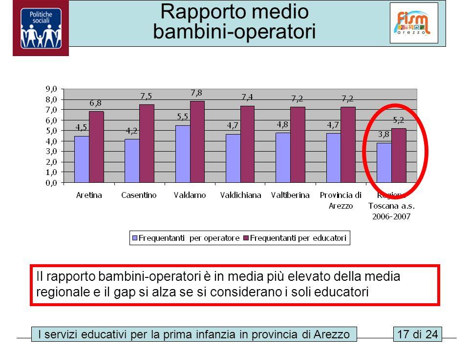 I servizi educativi per la prima infanzia in provincia di Arezzo17 di 24 Rapporto medio bambini-operatori Il rapporto bambini-operatori è in media più