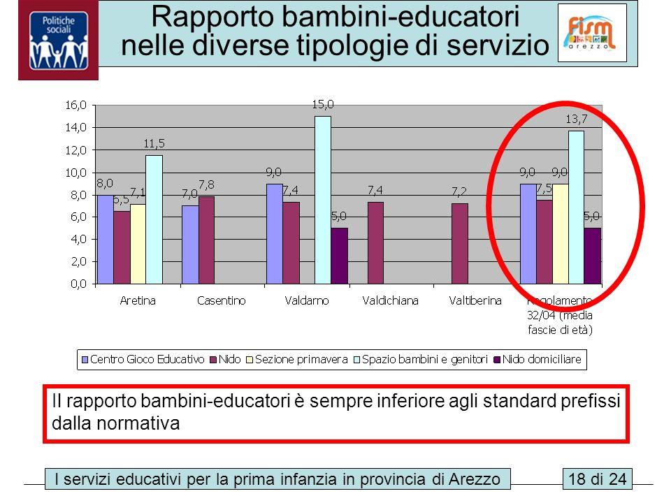 I servizi educativi per la prima infanzia in provincia di Arezzo18 di 24 Rapporto bambini-educatori nelle diverse tipologie di servizio Il rapporto ba