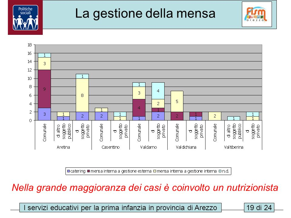 I servizi educativi per la prima infanzia in provincia di Arezzo19 di 24 La gestione della mensa Nella grande maggioranza dei casi è coinvolto un nutr